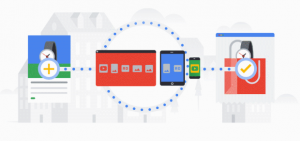 Google Ads Smart Shopping campaigns