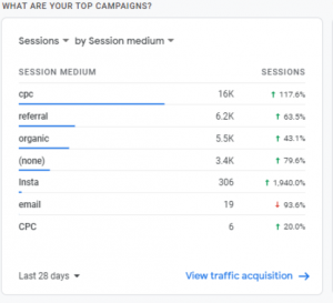 Google Analytics 4 sessions by source