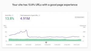 Page Experience chart in Google Search Console